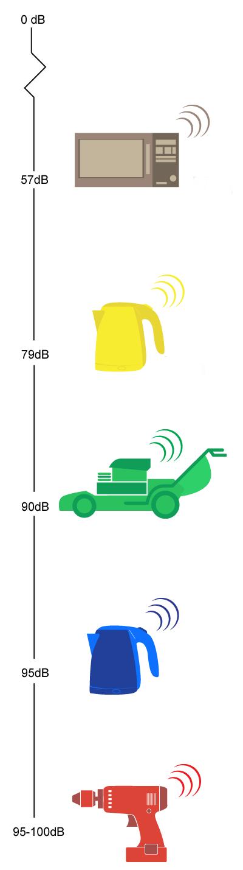 На сколько громко шумит чайник инфографика
